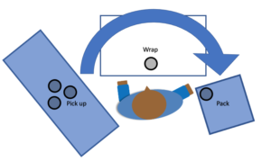 Overhead image of an Arpin of RI packer's 180 degrees of movement to pick up, wrap, and pack an item