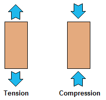 A physics diagram showing tension and compression forces